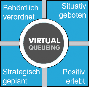 virtualqueueing