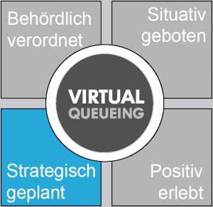 Virtualqueueing als Management-Tool zur Implementierung von Mehrwert-Konzepten