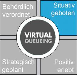 Virtualqueueing als smarte Problemlösung im Sinne des Kunden